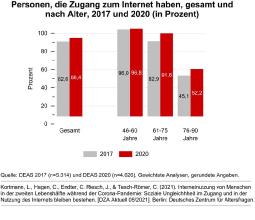 Personen, die Zugang zum Internet haben, gesamt und nach Alter, 2017 und 2020 (in Prozent)  Deutsches Zentrum für Altersfragen