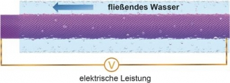 Nano-Stromgenerator wandelt Energie des Blutstroms in Elektrizität um. (c) Wiley-VCH