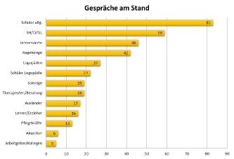 Statistik CIV NRW Beratung auf der RehaCare